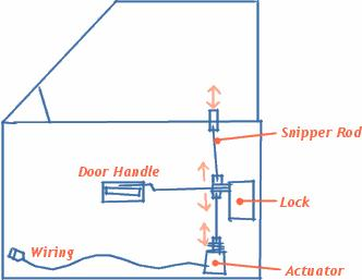 ef smart lock wiring diagram wiring library diagram z2 rh 19 qgtu macruby de
