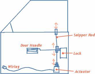 Help! Central locking problem! - Australian Ford ForumsAustralian Ford Forums